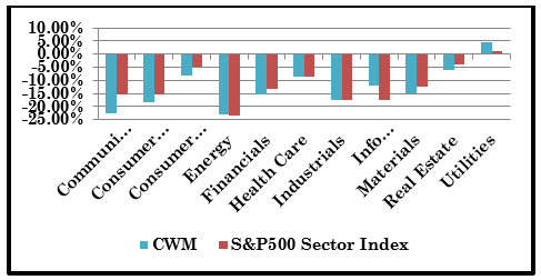 4th Quarter Sector Performance