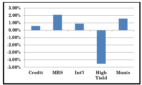4th Quarter Fixed Income Performance